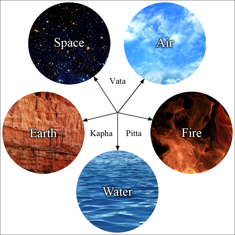 Ayurveda in wellness and understanding the doshas for Earth elements organics